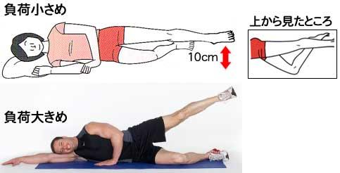 画像:太腿の外側の筋肉を強化する体操